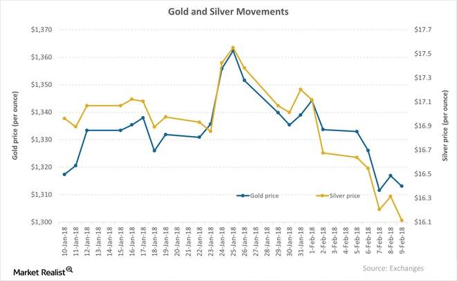 cours de l'or et de l'argent